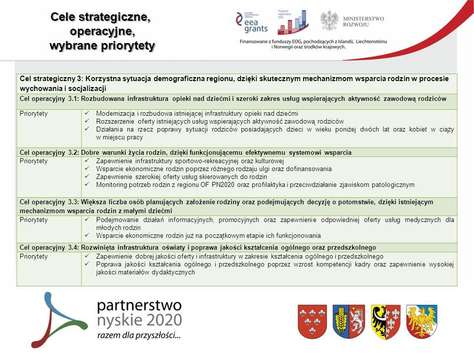 Cele strategiczne, operacyjne, wybrane priorytety Cel strategiczny 3: Korzystna sytuacja demograficzna regionu, dzięki skutecznym mechanizmom wsparcia rodzin w procesie wychowania i socjalizacji Cel operacyjny 3.1: Rozbudowana infrastruktura opieki nad dziećmi i szeroki zakres usług wspierających aktywność zawodową rodziców Priorytety Modernizacja i rozbudowa istniejącej infrastruktury opieki nad dziećmi Rozszerzenie oferty istniejących usług wspierających aktywność zawodową rodziców Działania na rzecz poprawy sytuacji rodziców posiadających dzieci w wieku poniżej dwóch lat oraz kobiet w ciąży w miejscu pracy Cel operacyjny 3.2: Dobre warunki życia rodzin, dzięki funkcjonującemu efektywnemu systemowi wsparcia Priorytety Zapewnienie infrastruktury sportowo-rekreacyjnej oraz kulturowej Wsparcie ekonomiczne rodzin poprzez różnego rodzaju ulgi oraz dofinansowania Zapewnienie szerokiej oferty usług skierowanych do rodzin Monitoring potrzeb rodzin z regionu OF PN2020 oraz profilaktyka i przeciwdziałanie zjawiskom patologicznym Cel operacyjny 3.3: Większa liczba osób planujących założenie rodziny oraz podejmujących decyzję o potomstwie, dzięki istniejącym mechanizmom wsparcia rodzin z małymi dziećmi Priorytety Podejmowanie działań informacyjnych, promocyjnych oraz zapewnienie odpowiedniej oferty usług medycznych dla młodych rodzin Wsparcie ekonomiczne rodzin już na początkowym etapie ich funkcjonowania Cel operacyjny 3.4: Rozwinięta infrastruktura oświaty i poprawa jakości kształcenia ogólnego oraz przedszkolnego Priorytety Zapewnienie dobrej jakości oferty i infrastruktury w zakresie kształcenia ogólnego i przedszkolnego Poprawa jakości kształcenia ogólnego i przedszkolnego poprzez wzrost kompetencji kadry oraz zapewnienie wysokiej jakości materiałów dydaktycznych