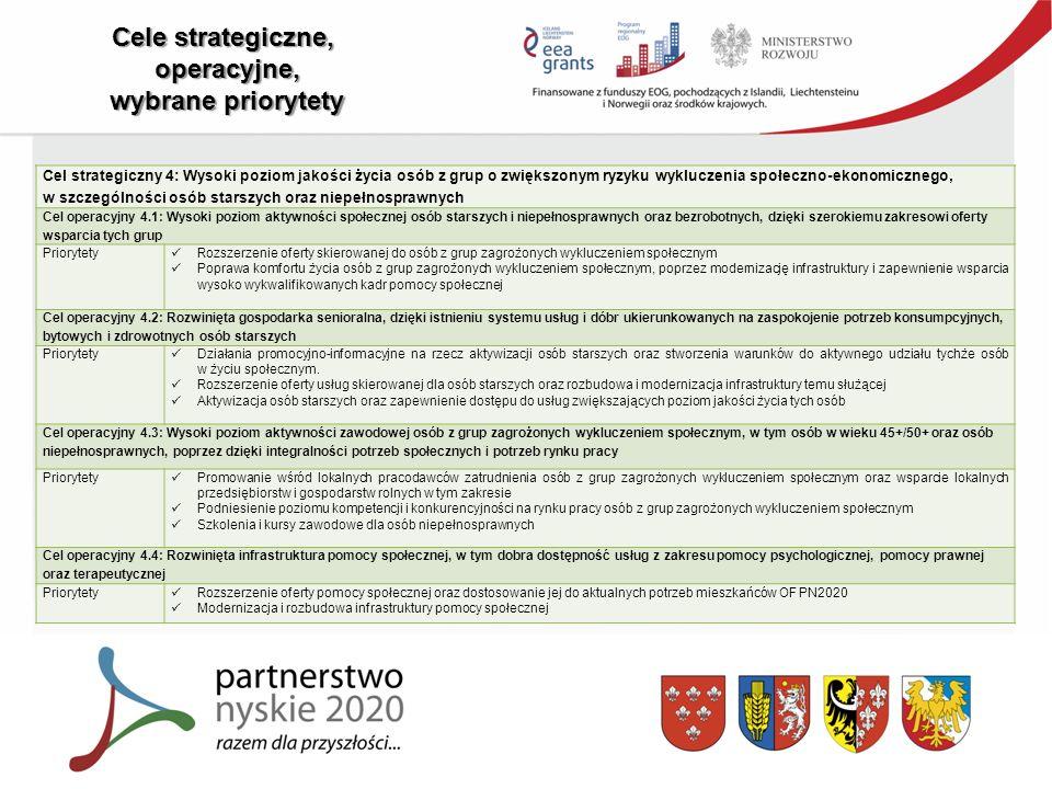 Cele strategiczne, operacyjne, wybrane priorytety Cel strategiczny 4: Wysoki poziom jakości życia osób z grup o zwiększonym ryzyku wykluczenia społeczno-ekonomicznego, w szczególności osób starszych oraz niepełnosprawnych Cel operacyjny 4.1: Wysoki poziom aktywności społecznej osób starszych i niepełnosprawnych oraz bezrobotnych, dzięki szerokiemu zakresowi oferty wsparcia tych grup Priorytety Rozszerzenie oferty skierowanej do osób z grup zagrożonych wykluczeniem społecznym Poprawa komfortu życia osób z grup zagrożonych wykluczeniem społecznym, poprzez modernizację infrastruktury i zapewnienie wsparcia wysoko wykwalifikowanych kadr pomocy społecznej Cel operacyjny 4.2: Rozwinięta gospodarka senioralna, dzięki istnieniu systemu usług i dóbr ukierunkowanych na zaspokojenie potrzeb konsumpcyjnych, bytowych i zdrowotnych osób starszych Priorytety Działania promocyjno-informacyjne na rzecz aktywizacji osób starszych oraz stworzenia warunków do aktywnego udziału tychże osób w życiu społecznym.