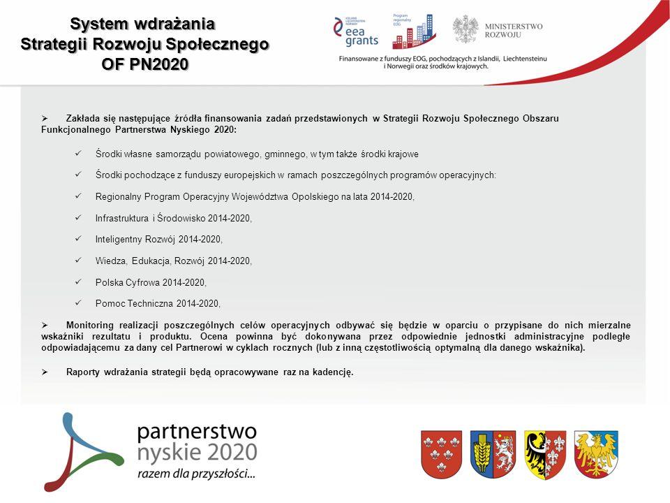 System wdrażania Strategii Rozwoju Społecznego OF PN2020  Zakłada się następujące źródła finansowania zadań przedstawionych w Strategii Rozwoju Społecznego Obszaru Funkcjonalnego Partnerstwa Nyskiego 2020: Środki własne samorządu powiatowego, gminnego, w tym także środki krajowe Środki pochodzące z funduszy europejskich w ramach poszczególnych programów operacyjnych: Regionalny Program Operacyjny Województwa Opolskiego na lata 2014-2020, Infrastruktura i Środowisko 2014-2020, Inteligentny Rozwój 2014-2020, Wiedza, Edukacja, Rozwój 2014-2020, Polska Cyfrowa 2014-2020, Pomoc Techniczna 2014-2020,  Monitoring realizacji poszczególnych celów operacyjnych odbywać się będzie w oparciu o przypisane do nich mierzalne wskaźniki rezultatu i produktu.