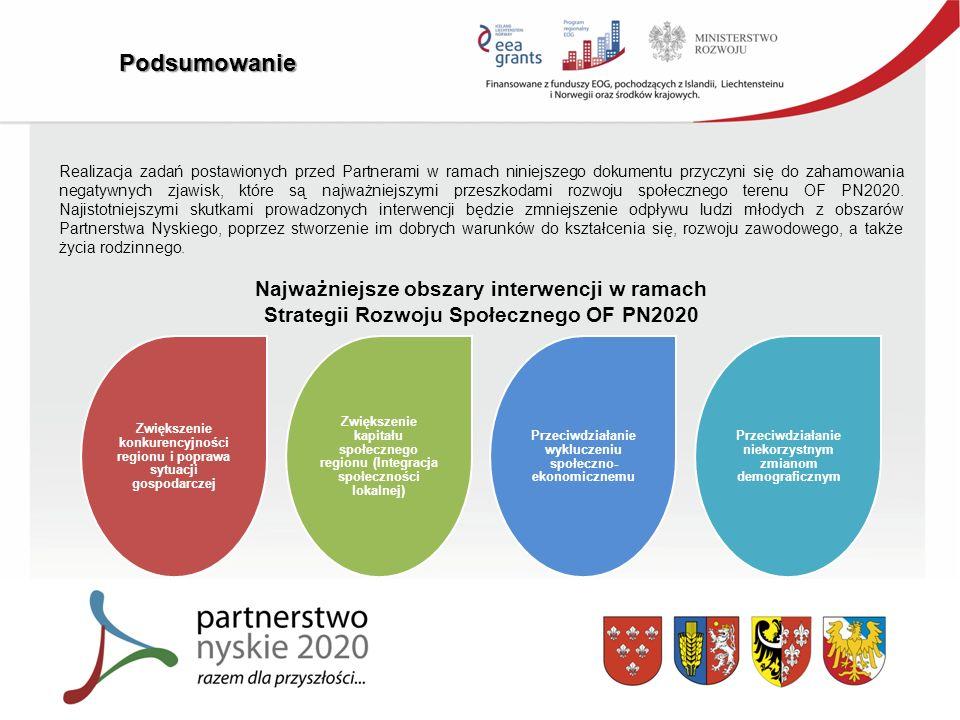 Podsumowanie Realizacja zadań postawionych przed Partnerami w ramach niniejszego dokumentu przyczyni się do zahamowania negatywnych zjawisk, które są najważniejszymi przeszkodami rozwoju społecznego terenu OF PN2020.