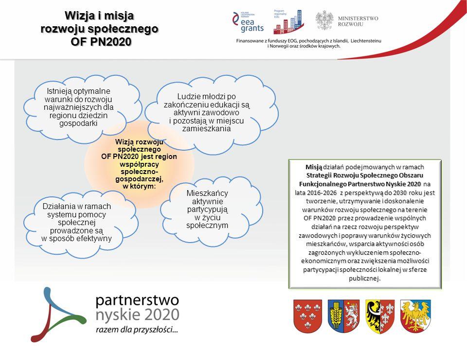 Wizja i misja rozwoju społecznego OF PN2020 Wizją rozwoju społecznego OF PN2020 jest region współpracy społeczno- gospodarczej, w którym: Istnieją optymalne warunki do rozwoju najważniejszych dla regionu dziedzin gospodarki Ludzie młodzi po zakończeniu edukacji są aktywni zawodowo i pozostają w miejscu zamieszkania Mieszkańcy aktywnie partycypują w życiu społecznym Działania w ramach systemu pomocy społecznej prowadzone są w sposób efektywny Misją działań podejmowanych w ramach Strategii Rozwoju Społecznego Obszaru Funkcjonalnego Partnerstwo Nyskie 2020 na lata 2016-2026 z perspektywą do 2030 roku jest tworzenie, utrzymywanie i doskonalenie warunków rozwoju społecznego na terenie OF PN2020 przez prowadzenie wspólnych działań na rzecz rozwoju perspektyw zawodowych i poprawy warunków życiowych mieszkańców, wsparcia aktywności osób zagrożonych wykluczeniem społeczno- ekonomicznym oraz zwiększenia możliwości partycypacji społeczności lokalnej w sferze publicznej.