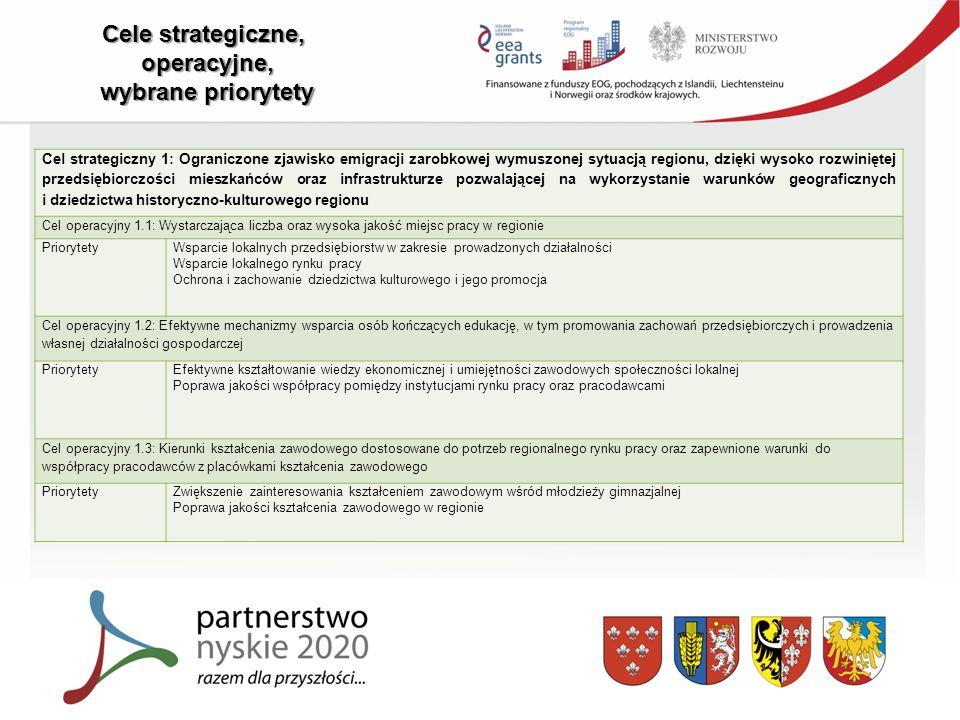 Cele strategiczne, operacyjne, wybrane priorytety Cel strategiczny 1: Ograniczone zjawisko emigracji zarobkowej wymuszonej sytuacją regionu, dzięki wysoko rozwiniętej przedsiębiorczości mieszkańców oraz infrastrukturze pozwalającej na wykorzystanie warunków geograficznych i dziedzictwa historyczno-kulturowego regionu Cel operacyjny 1.1: Wystarczająca liczba oraz wysoka jakość miejsc pracy w regionie PriorytetyWsparcie lokalnych przedsiębiorstw w zakresie prowadzonych działalności Wsparcie lokalnego rynku pracy Ochrona i zachowanie dziedzictwa kulturowego i jego promocja Cel operacyjny 1.2: Efektywne mechanizmy wsparcia osób kończących edukację, w tym promowania zachowań przedsiębiorczych i prowadzenia własnej działalności gospodarczej PriorytetyEfektywne kształtowanie wiedzy ekonomicznej i umiejętności zawodowych społeczności lokalnej Poprawa jakości współpracy pomiędzy instytucjami rynku pracy oraz pracodawcami Cel operacyjny 1.3: Kierunki kształcenia zawodowego dostosowane do potrzeb regionalnego rynku pracy oraz zapewnione warunki do współpracy pracodawców z placówkami kształcenia zawodowego PriorytetyZwiększenie zainteresowania kształceniem zawodowym wśród młodzieży gimnazjalnej Poprawa jakości kształcenia zawodowego w regionie
