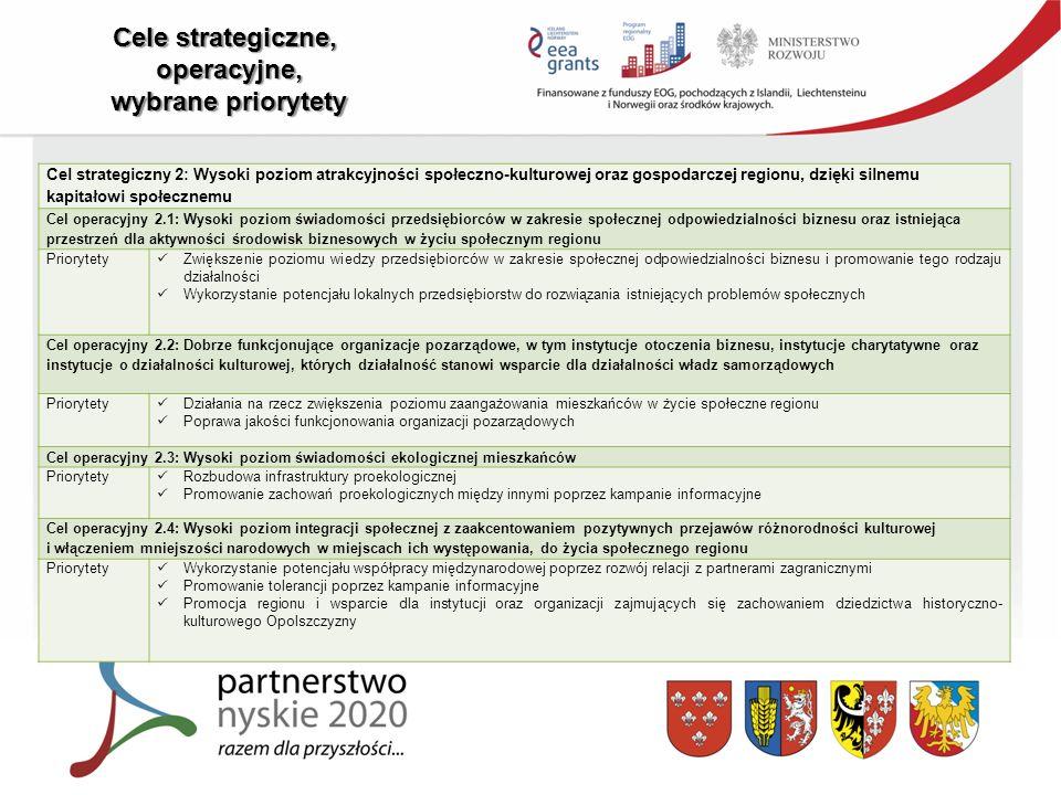 Cele strategiczne, operacyjne, wybrane priorytety Cel strategiczny 2: Wysoki poziom atrakcyjności społeczno-kulturowej oraz gospodarczej regionu, dzięki silnemu kapitałowi społecznemu Cel operacyjny 2.1: Wysoki poziom świadomości przedsiębiorców w zakresie społecznej odpowiedzialności biznesu oraz istniejąca przestrzeń dla aktywności środowisk biznesowych w życiu społecznym regionu Priorytety Zwiększenie poziomu wiedzy przedsiębiorców w zakresie społecznej odpowiedzialności biznesu i promowanie tego rodzaju działalności Wykorzystanie potencjału lokalnych przedsiębiorstw do rozwiązania istniejących problemów społecznych Cel operacyjny 2.2: Dobrze funkcjonujące organizacje pozarządowe, w tym instytucje otoczenia biznesu, instytucje charytatywne oraz instytucje o działalności kulturowej, których działalność stanowi wsparcie dla działalności władz samorządowych Priorytety Działania na rzecz zwiększenia poziomu zaangażowania mieszkańców w życie społeczne regionu Poprawa jakości funkcjonowania organizacji pozarządowych Cel operacyjny 2.3: Wysoki poziom świadomości ekologicznej mieszkańców Priorytety Rozbudowa infrastruktury proekologicznej Promowanie zachowań proekologicznych między innymi poprzez kampanie informacyjne Cel operacyjny 2.4: Wysoki poziom integracji społecznej z zaakcentowaniem pozytywnych przejawów różnorodności kulturowej i włączeniem mniejszości narodowych w miejscach ich występowania, do życia społecznego regionu Priorytety Wykorzystanie potencjału współpracy międzynarodowej poprzez rozwój relacji z partnerami zagranicznymi Promowanie tolerancji poprzez kampanie informacyjne Promocja regionu i wsparcie dla instytucji oraz organizacji zajmujących się zachowaniem dziedzictwa historyczno- kulturowego Opolszczyzny