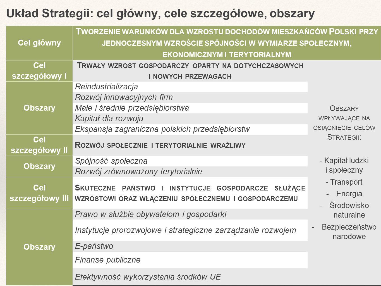 Układ Strategii: cel główny, cele szczegółowe, obszary Cel główny T WORZENIE WARUNKÓW DLA WZROSTU DOCHODÓW MIESZKAŃCÓW P OLSKI PRZY JEDNOCZESNYM WZROŚCIE SPÓJNOŚCI W WYMIARZE SPOŁECZNYM, EKONOMICZNYM I TERYTORIALNYM Cel szczegółowy I T RWAŁY WZROST GOSPODARCZY OPARTY NA DOTYCHCZASOWYCH I NOWYCH PRZEWAGACH O BSZARY WPŁYWAJĄCE NA OSIĄGNIĘCIE CELÓW S TRATEGII : - Kapitał ludzki i społeczny - Transport -Energia - Środowisko naturalne - Bezpieczeństwo narodowe Obszary Reindustrializacja Rozwój innowacyjnych firm Małe i średnie przedsiębiorstwa Kapitał dla rozwoju Ekspansja zagraniczna polskich przedsiębiorstw Cel szczegółowy II R OZWÓJ SPOŁECZNIE I TERYTORIALNIE WRAŻLIWY Obszary Spójność społeczna Rozwój zrównoważony terytorialnie Cel szczegółowy III S KUTECZNE PAŃSTWO I INSTYTUCJE GOSPODARCZE SŁUŻĄCE WZROSTOWI ORAZ WŁĄCZENIU SPOŁECZNEMU I GOSPODARCZEMU Obszary Prawo w służbie obywatelom i gospodarki Instytucje prorozwojowe i strategiczne zarządzanie rozwojem E-państwo Finanse publiczne Efektywność wykorzystania środków UE