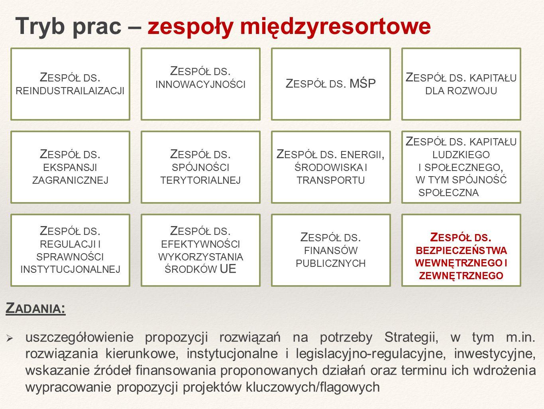 Tryb prac – zespoły międzyresortowe Z ADANIA :  uszczegółowienie propozycji rozwiązań na potrzeby Strategii, w tym m.in. rozwiązania kierunkowe, inst