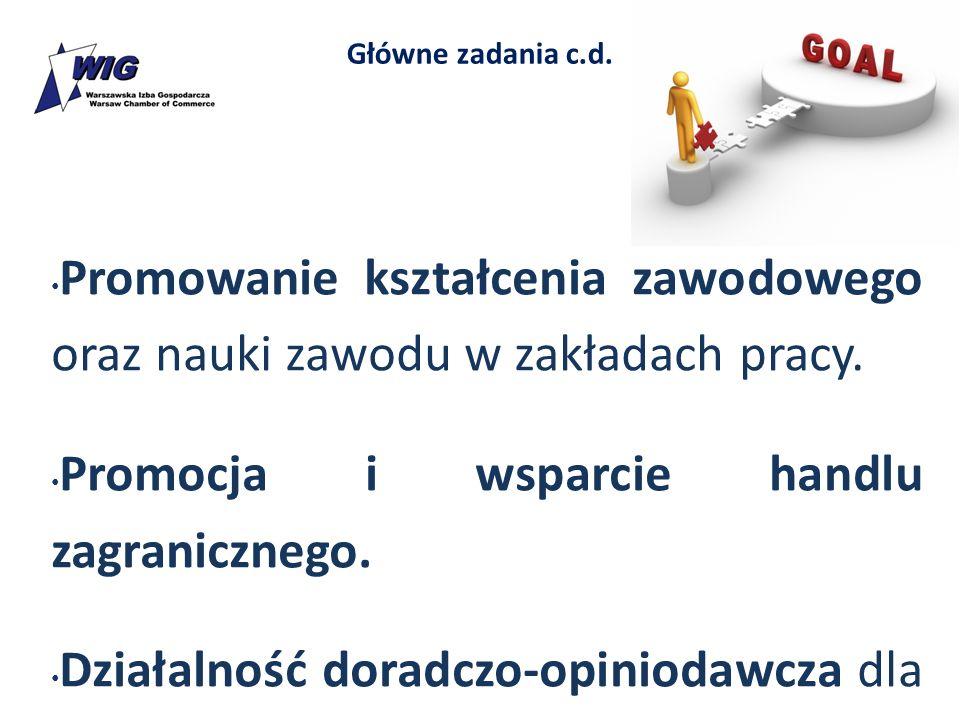Główne zadania c.d. Promowanie kształcenia zawodowego oraz nauki zawodu w zakładach pracy. Promocja i wsparcie handlu zagranicznego. Działalność dorad