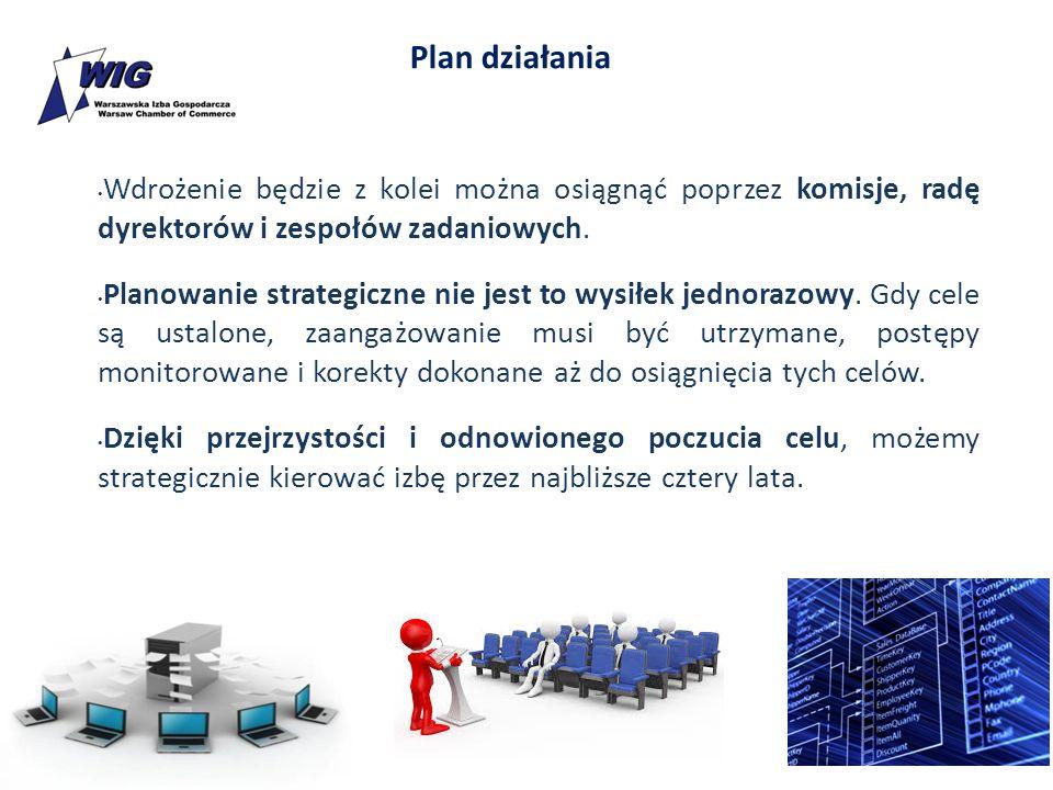 Plan działania Wdrożenie będzie z kolei można osiągnąć poprzez komisje, radę dyrektorów i zespołów zadaniowych. Planowanie strategiczne nie jest to wy