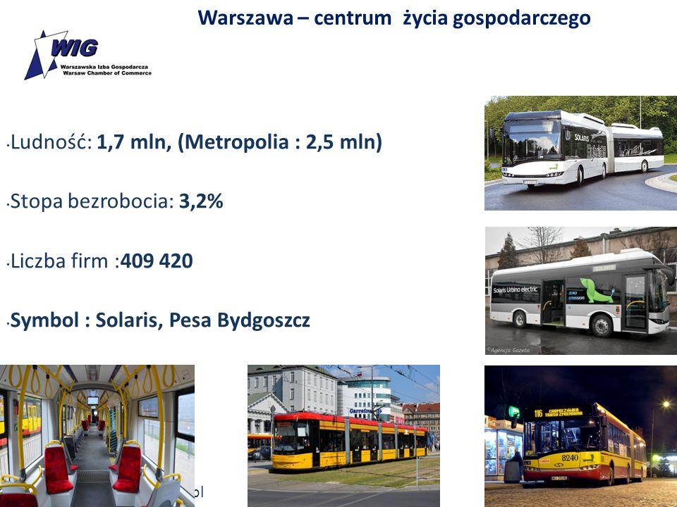 Warszawa – centrum życia gospodarczego Ludność: 1,7 mln, (Metropolia : 2,5 mln) Stopa bezrobocia: 3,2% Liczba firm :409 420 Symbol : Solaris, Pesa Byd