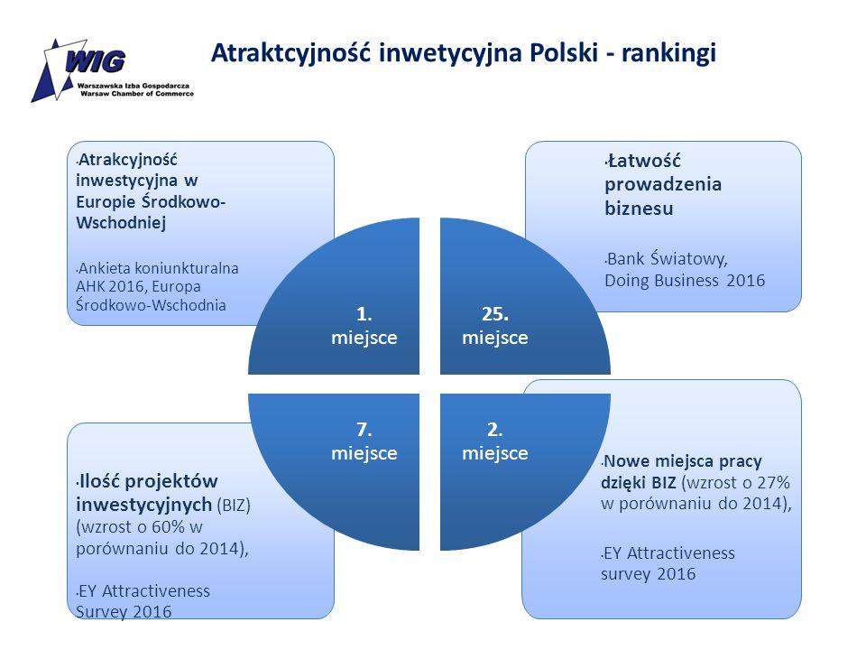 Atraktcyjność inwetycyjna Polski - rankingi Atrakcyjność inwestycyjna w Europie Środkowo- Wschodniej Ankieta koniunkturalna AHK 2016, Europa Środkowo-Wschodnia Nowe miejsca pracy dzięki BIZ (wzrost o 27% w porównaniu do 2014), EY Attractiveness survey 2016 Ilość projektów inwestycyjnych (BIZ) (wzrost o 60% w porównaniu do 2014), EY Attractiveness Survey 2016 Łatwość prowadzenia biznesu Bank Światowy, Doing Business 2016 1.