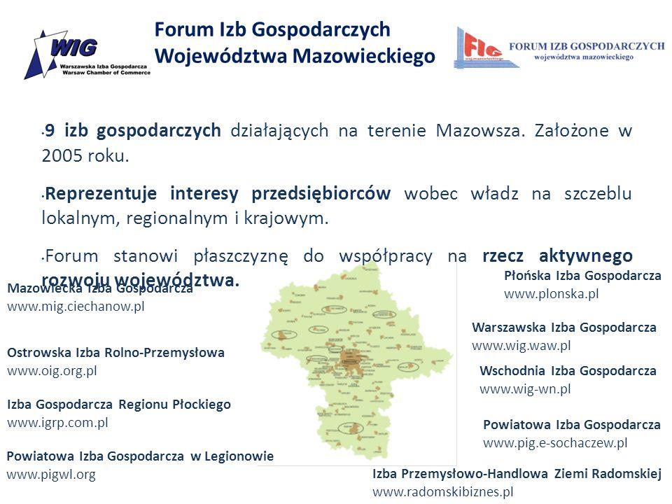 Forum Izb Gospodarczych Województwa Mazowieckiego 9 izb gospodarczych działających na terenie Mazowsza. Założone w 2005 roku. Reprezentuje interesy pr