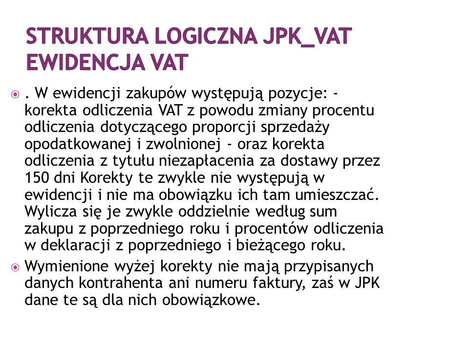 . W ewidencji zakupów występują pozycje: - korekta odliczenia VAT z powodu zmiany procentu odliczenia dotyczącego proporcji sprzedaży opodatkowanej i