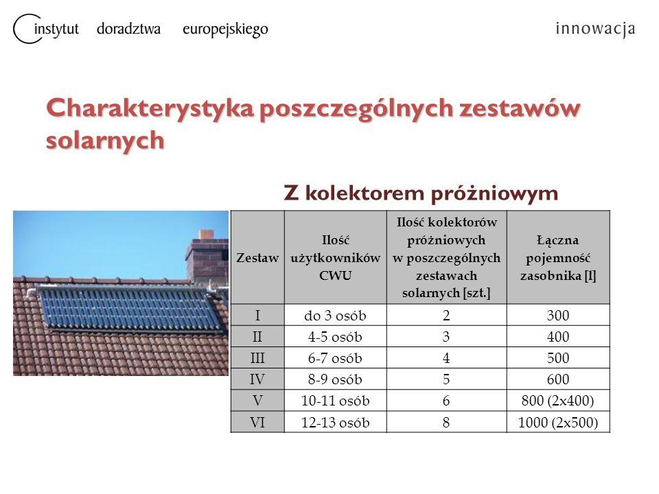 Charakterystyka poszczególnych zestawów solarnych Zestaw Ilość użytkowników CWU Ilość kolektorów próżniowych w poszczególnych zestawach solarnych [szt