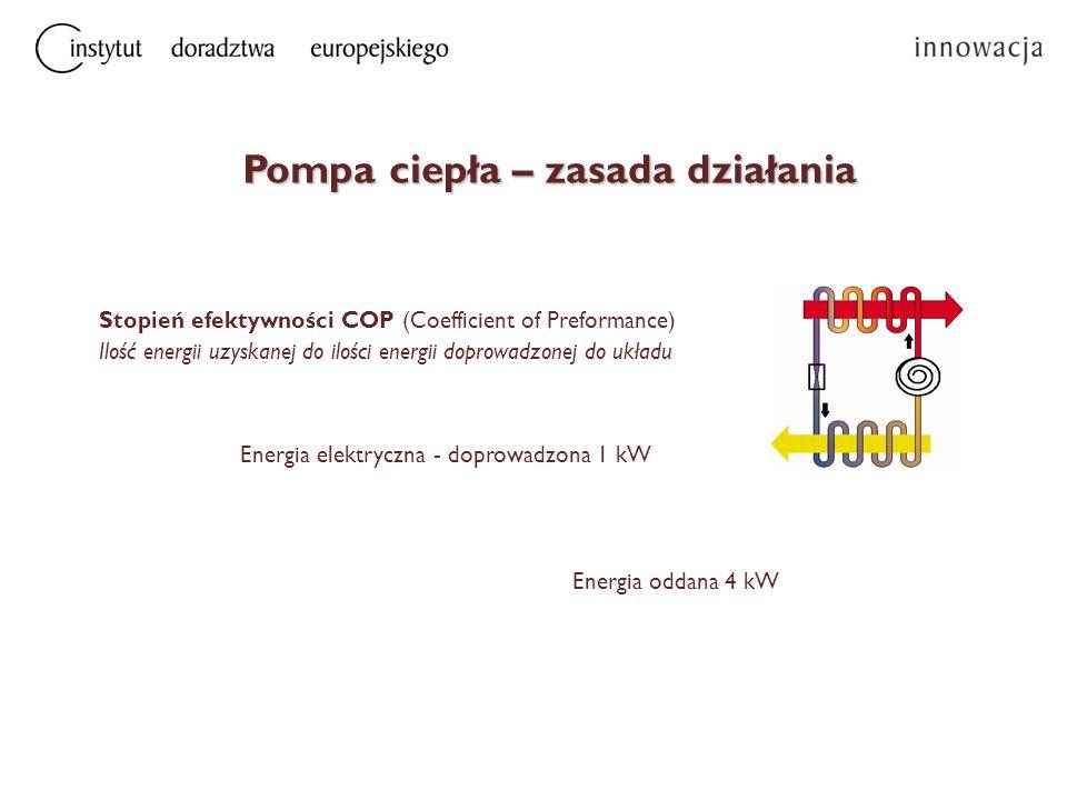 Energia elektryczna - doprowadzona 1 kW Energia oddana 4 kW Stopień efektywności COP (Coefficient of Preformance) Ilość energii uzyskanej do ilości en