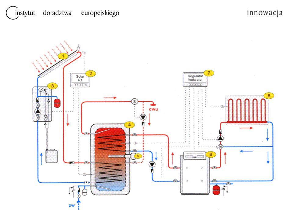 Ogniwa fotowoltaiczne  Są to urządzenia służące do przemiany światła słonecznego bezpośrednio na energię elektryczną.