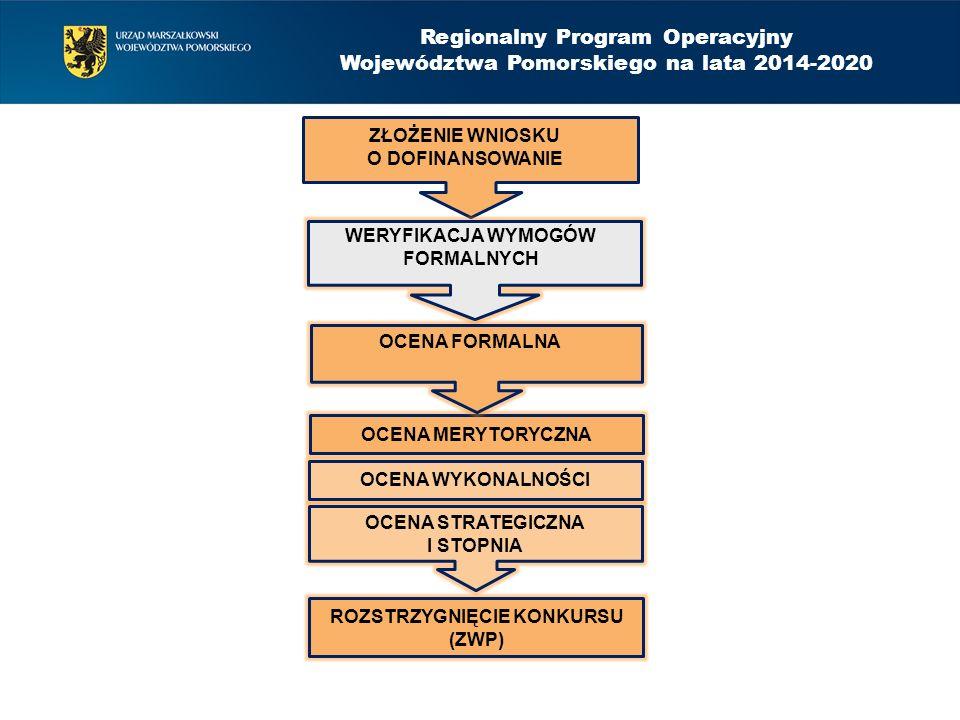 OCENA MERYTORYCZNA OCENA WYKONALNOŚCI ROZSTRZYGNIĘCIE KONKURSU (ZWP) Regionalny Program Operacyjny Województwa Pomorskiego na lata 2014-2020 ZŁOŻENIE WNIOSKU O DOFINANSOWANIE WERYFIKACJA WYMOGÓW FORMALNYCH OCENA FORMALNA OCENA STRATEGICZNA I STOPNIA