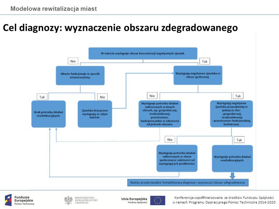 Konferencja współfinansowana ze środków Funduszu Spójności w ramach Programu Operacyjnego Pomoc Techniczna 2014-2020 Modelowa rewitalizacja miast Cel diagnozy: wyznaczenie obszaru zdegradowanego