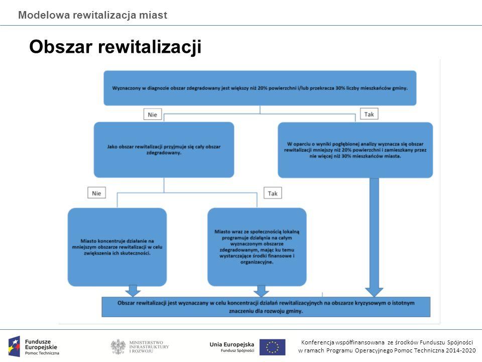 Konferencja współfinansowana ze środków Funduszu Spójności w ramach Programu Operacyjnego Pomoc Techniczna 2014-2020 Modelowa rewitalizacja miast Obszar rewitalizacji