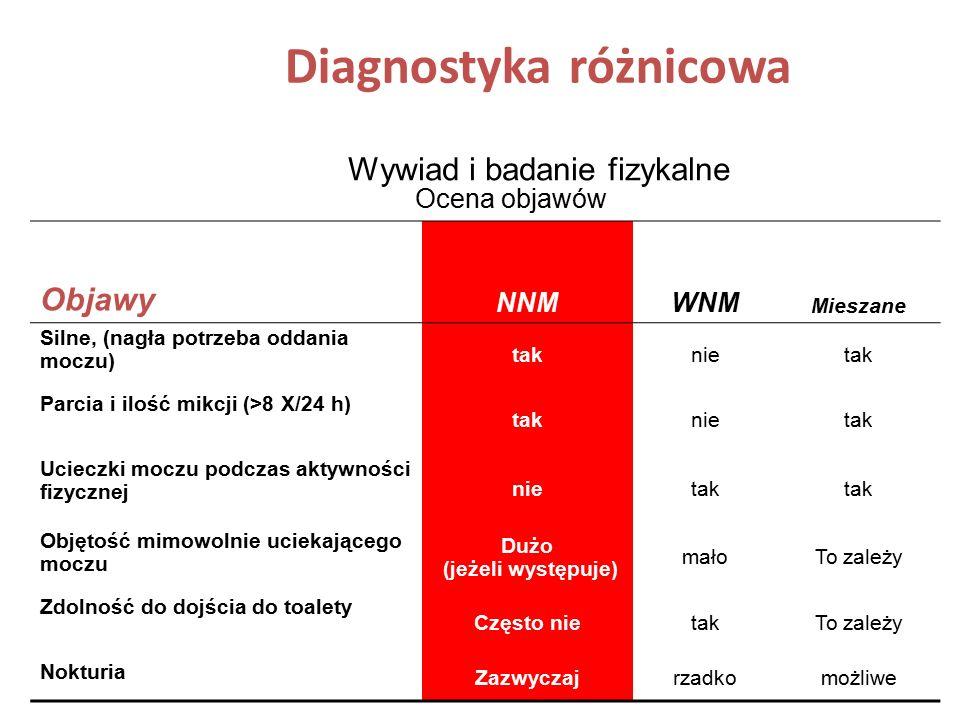 Diagnostyka różnicowa Wywiad i badanie fizykalne Ocena objawów Objawy NNMWNM Mieszane Silne, (nagła potrzeba oddania moczu) taknietak Parcia i ilość m