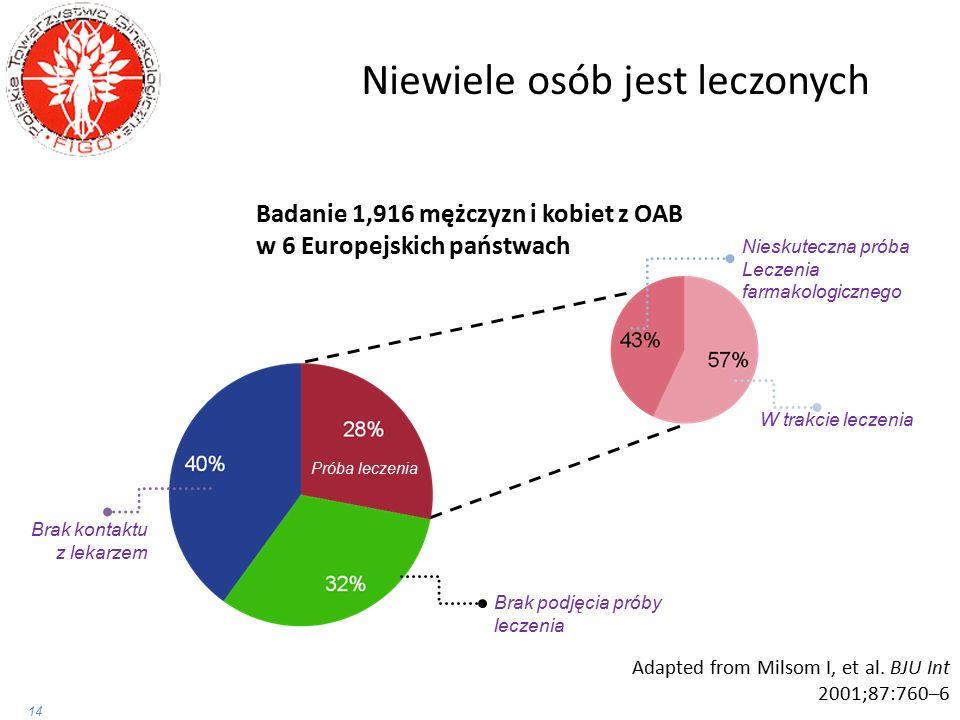 Badanie 1,916 mężczyzn i kobiet z OAB w 6 Europejskich państwach W trakcie leczenia Nieskuteczna próba Leczenia farmakologicznego Adapted from Milsom