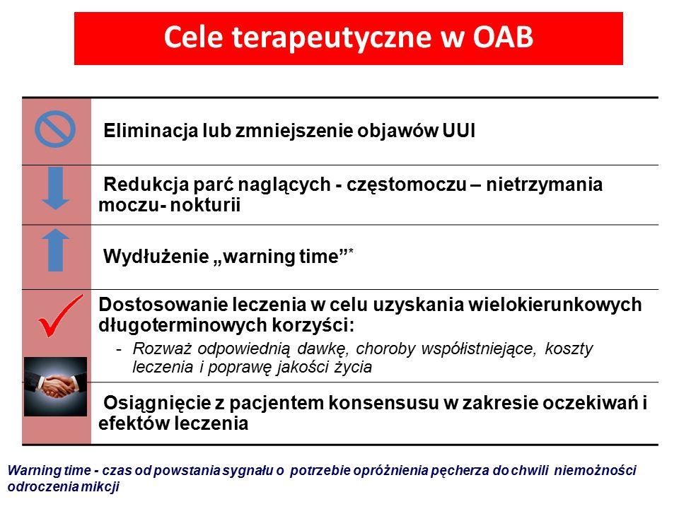 """Cele terapeutyczne w OAB Eliminacja lub zmniejszenie objawów UUI Redukcja parć naglących - częstomoczu – nietrzymania moczu- nokturii Wydłużenie """"warn"""