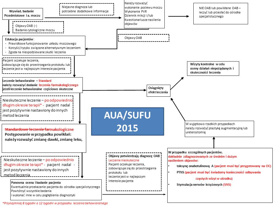Nieskuteczne leczenie – po odpowiednio długim okresie terapii* - pacjent nadal jest pozytywnie nastawiony do innych metod leczenia AUA/SUFU 2015