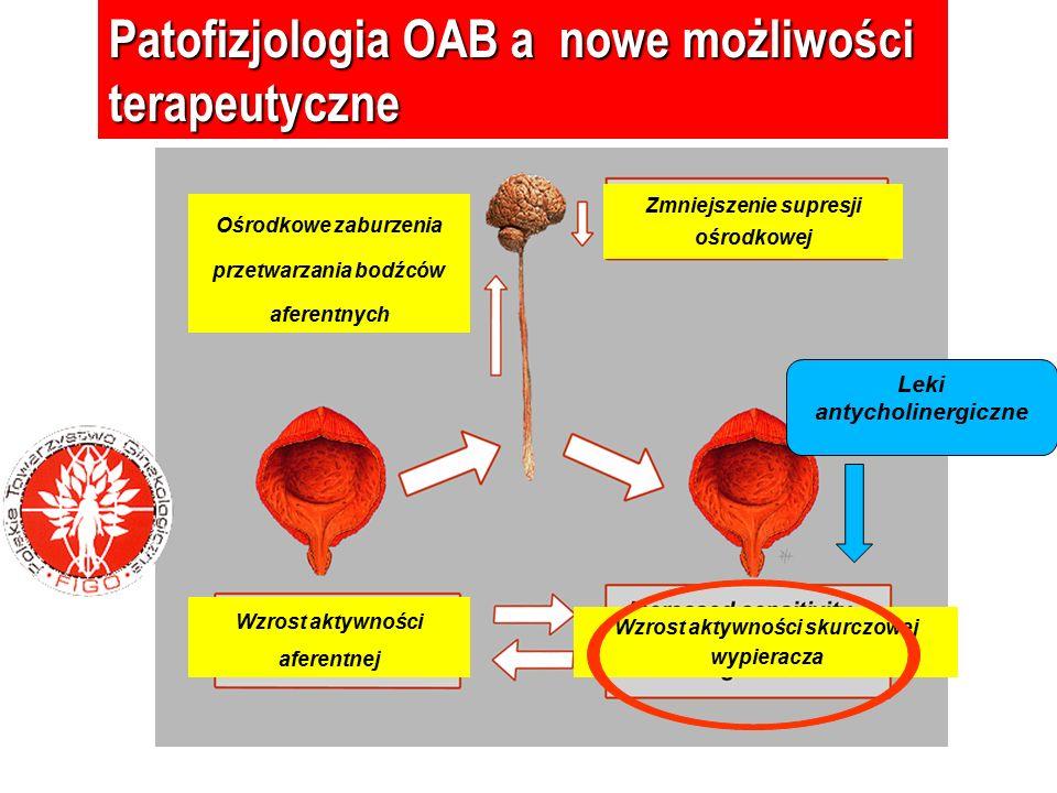 Patofizjologia OAB a nowe możliwości terapeutyczne Upośledzenie umysłowe Wzrost aktywności aferentnej Zmniejszenie supresji ośrodkowej Ośrodkowe zabur