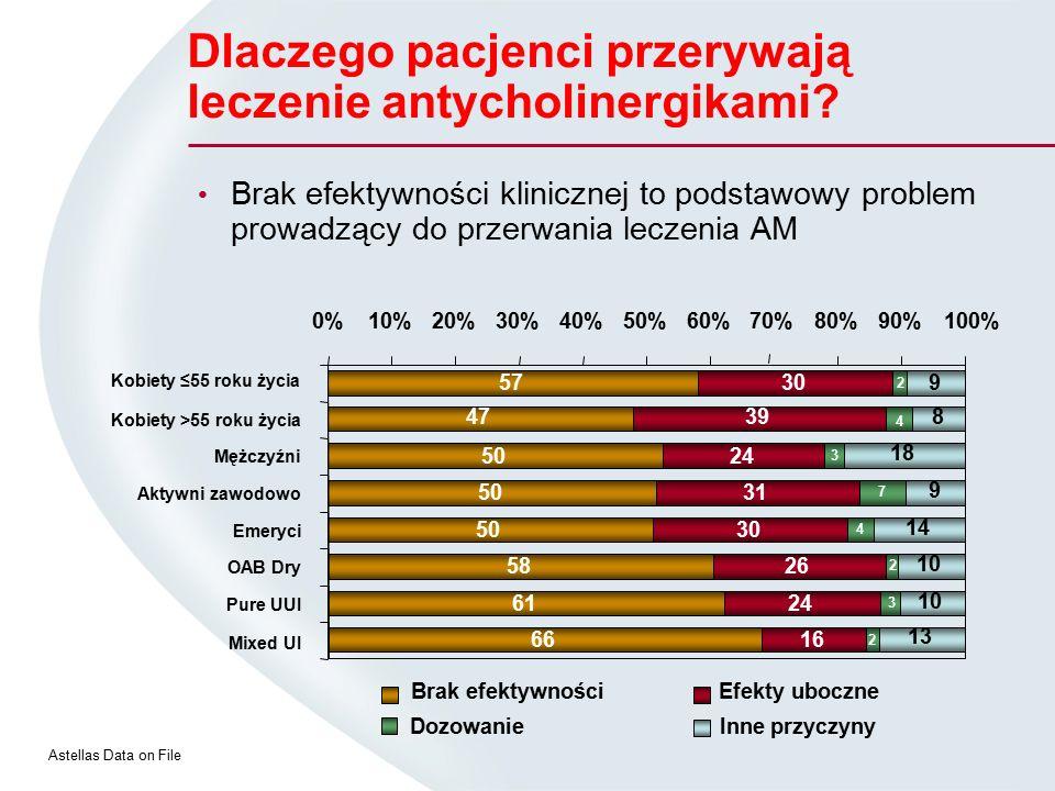 Dlaczego pacjenci przerywają leczenie antycholinergikami? Brak efektywności klinicznej to podstawowy problem prowadzący do przerwania leczenia AM Aste