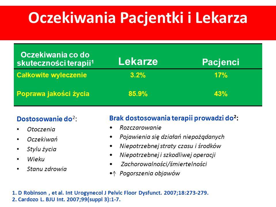 Oczekiwania Pacjentki i Lekarza Oczekiwania co do skuteczności terapii 1 Lekarze Pacjenci Całkowite wyleczenie3.2%17% Poprawa jakości życia85.9%43% Do
