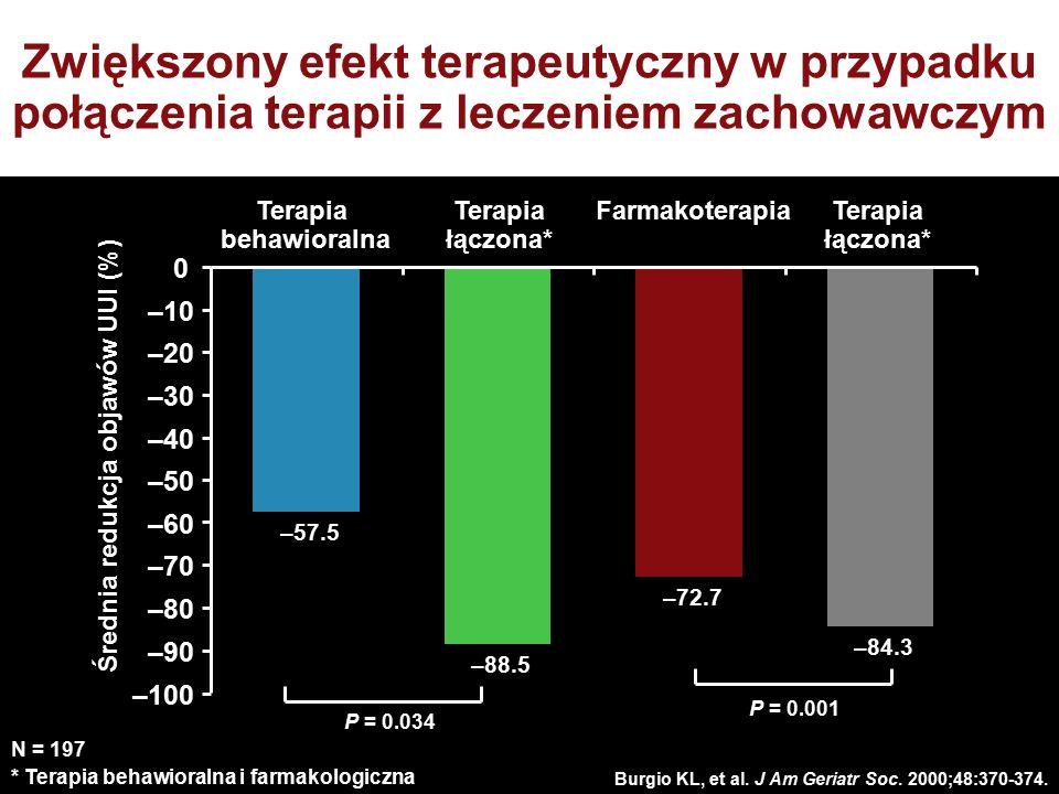Burgio KL, et al. J Am Geriatr Soc. 2000;48:370-374. N = 197 * Terapia behawioralna i farmakologiczna Zwiększony efekt terapeutyczny w przypadku połąc