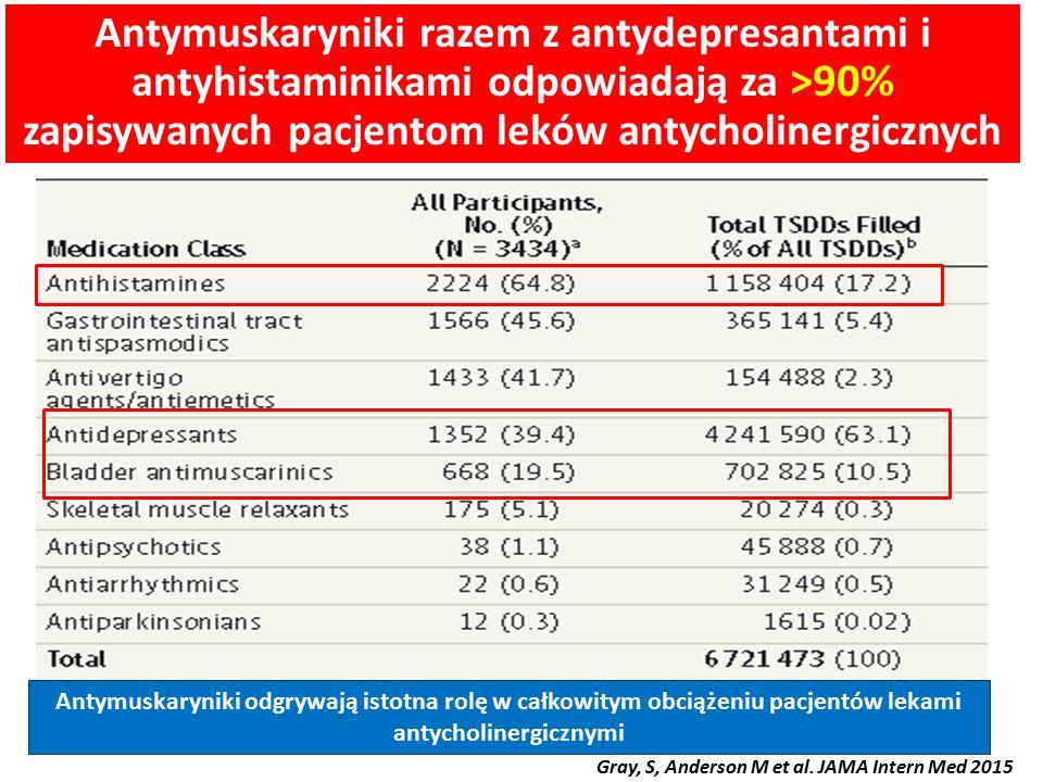 Antymuskaryniki razem z antydepresantami i antyhistaminikami odpowiadają za >90% zapisywanych pacjentom leków antycholinergicznych Antymuskaryniki odg