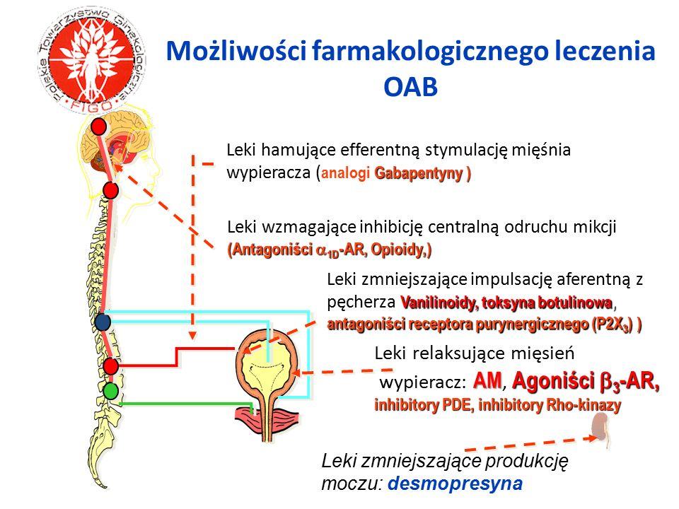 Możliwości farmakologicznego leczenia OAB Gabapentyny ) Leki hamujące efferentną stymulację mięśnia wypieracza ( analogi Gabapentyny ) Leki wzmagające