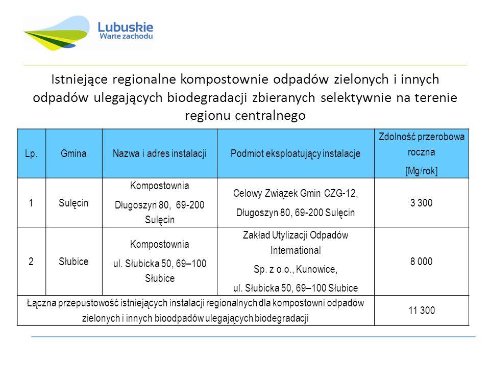 Istniejące regionalne kompostownie odpadów zielonych i innych odpadów ulegających biodegradacji zbieranych selektywnie na terenie regionu centralnego Lp.GminaNazwa i adres instalacjiPodmiot eksploatujący instalacje Zdolność przerobowa roczna [Mg/rok] 1Sulęcin Kompostownia Długoszyn 80, 69-200 Sulęcin Celowy Związek Gmin CZG-12, Długoszyn 80, 69-200 Sulęcin 3 300 2Słubice Kompostownia ul.