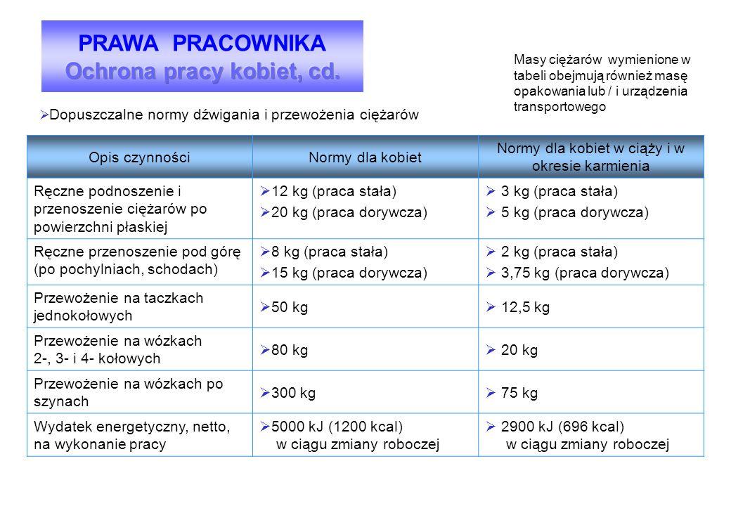  Dopuszczalne normy dźwigania i przewożenia ciężarów Opis czynnościNormy dla kobiet Normy dla kobiet w ciąży i w okresie karmienia Ręczne podnoszenie i przenoszenie ciężarów po powierzchni płaskiej  12 kg (praca stała)  20 kg (praca dorywcza)  3 kg (praca stała)  5 kg (praca dorywcza) Ręczne przenoszenie pod górę (po pochylniach, schodach)  8 kg (praca stała)  15 kg (praca dorywcza)  2 kg (praca stała)  3,75 kg (praca dorywcza) Przewożenie na taczkach jednokołowych  50 kg  12,5 kg Przewożenie na wózkach 2-, 3- i 4- kołowych  80 kg  20 kg Przewożenie na wózkach po szynach  300 kg  75 kg Wydatek energetyczny, netto, na wykonanie pracy  5000 kJ (1200 kcal) w ciągu zmiany roboczej  2900 kJ (696 kcal) w ciągu zmiany roboczej Masy ciężarów wymienione w tabeli obejmują również masę opakowania lub / i urządzenia transportowego