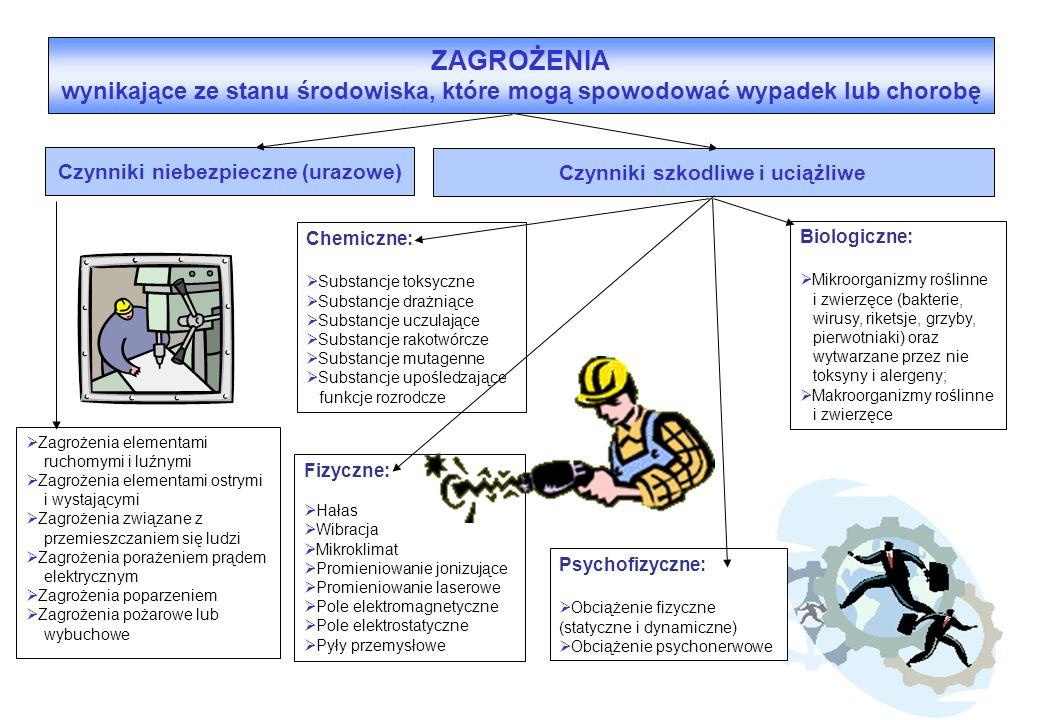 ZAGROŻENIA wynikające ze stanu środowiska, które mogą spowodować wypadek lub chorobę Czynniki niebezpieczne (urazowe)  Zagrożenia elementami ruchomym