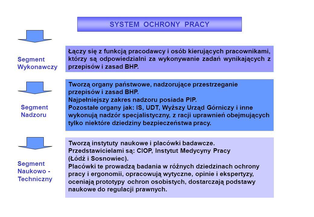 SYSTEM UDZIELANIA PIERWSZEJ POMOCY Rozporządzenie MPiPS z dnia 26 września 1997 r.