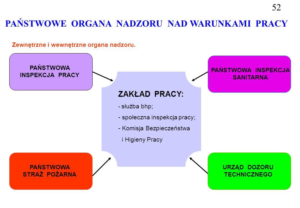 PAŃSTWOWE ORGANA NADZORU NAD WARUNKAMI PRACY Zewnętrzne i wewnętrzne organa nadzoru.