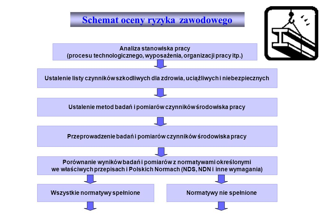 Schemat oceny ryzyka zawodowego Analiza stanowiska pracy (procesu technologicznego, wyposażenia, organizacji pracy itp.) Ustalenie listy czynników szk