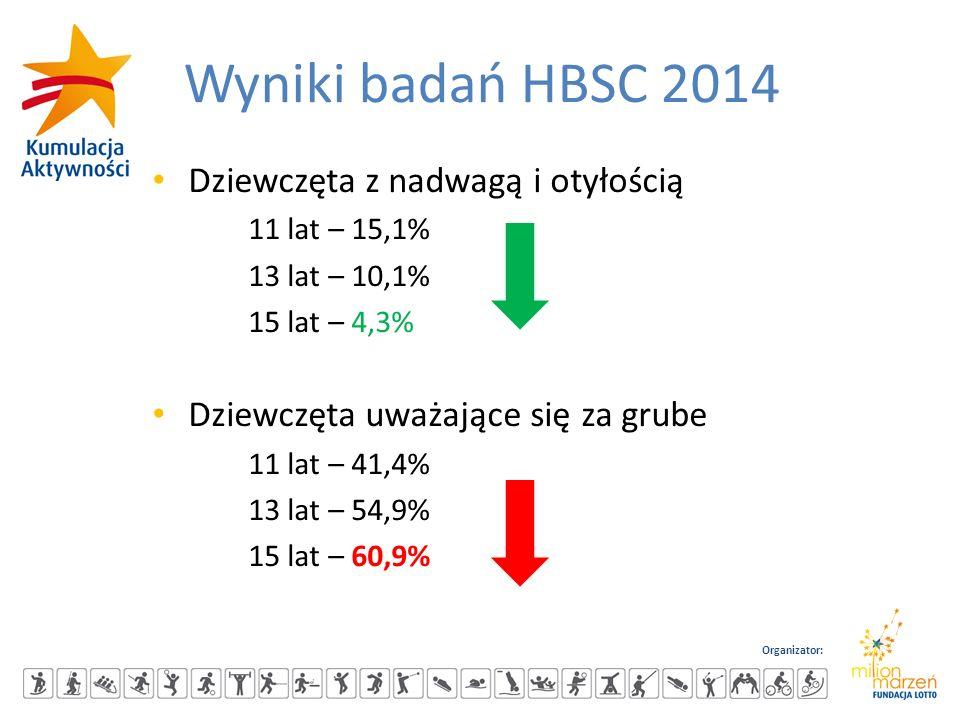 Organizator: Wyniki badań HBSC 2014 Dziewczęta z nadwagą i otyłością 11 lat – 15,1% 13 lat – 10,1% 15 lat – 4,3% Dziewczęta uważające się za grube 11