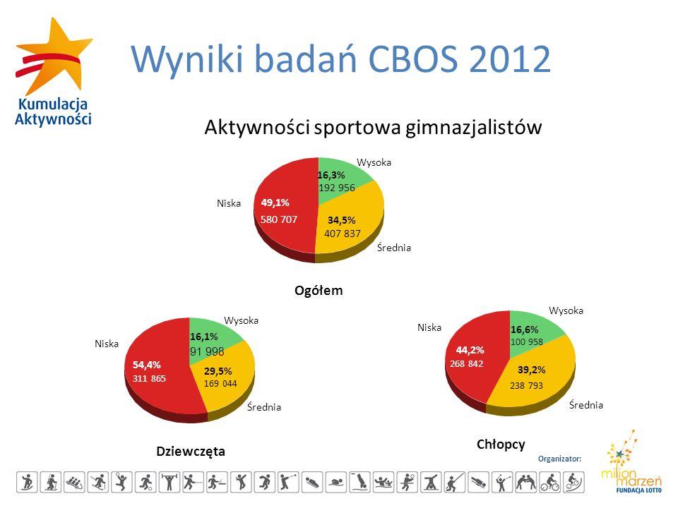 Organizator: Wyniki badań CBOS 2012 Aktywności sportowa gimnazjalistów 49,1% 34,5% 16,3% Niska Średnia Wysoka Ogółem 580 707 407 837 192 956 54,4% 29,