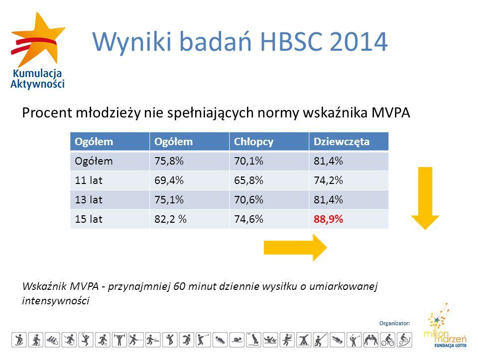 Organizator: Wyniki badań HBSC 2014 Procent młodzieży nie spełniających normy wskaźnika MVPA Ogółem ChłopcyDziewczęta Ogółem75,8%70,1%81,4% 11 lat69,4