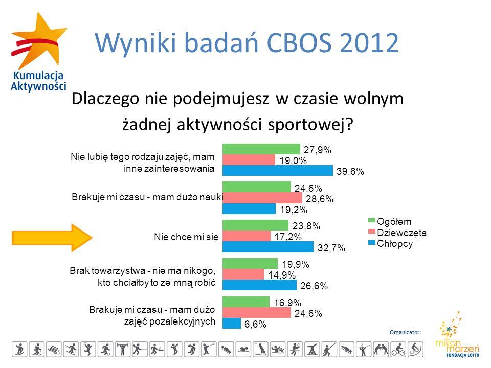 Organizator: Wyniki badań CBOS 2012 Dlaczego nie podejmujesz w czasie wolnym żadnej aktywności sportowej? 27,9% 24,6% 23,8% 19,9% 16,9% 19,0% 28,6% 17