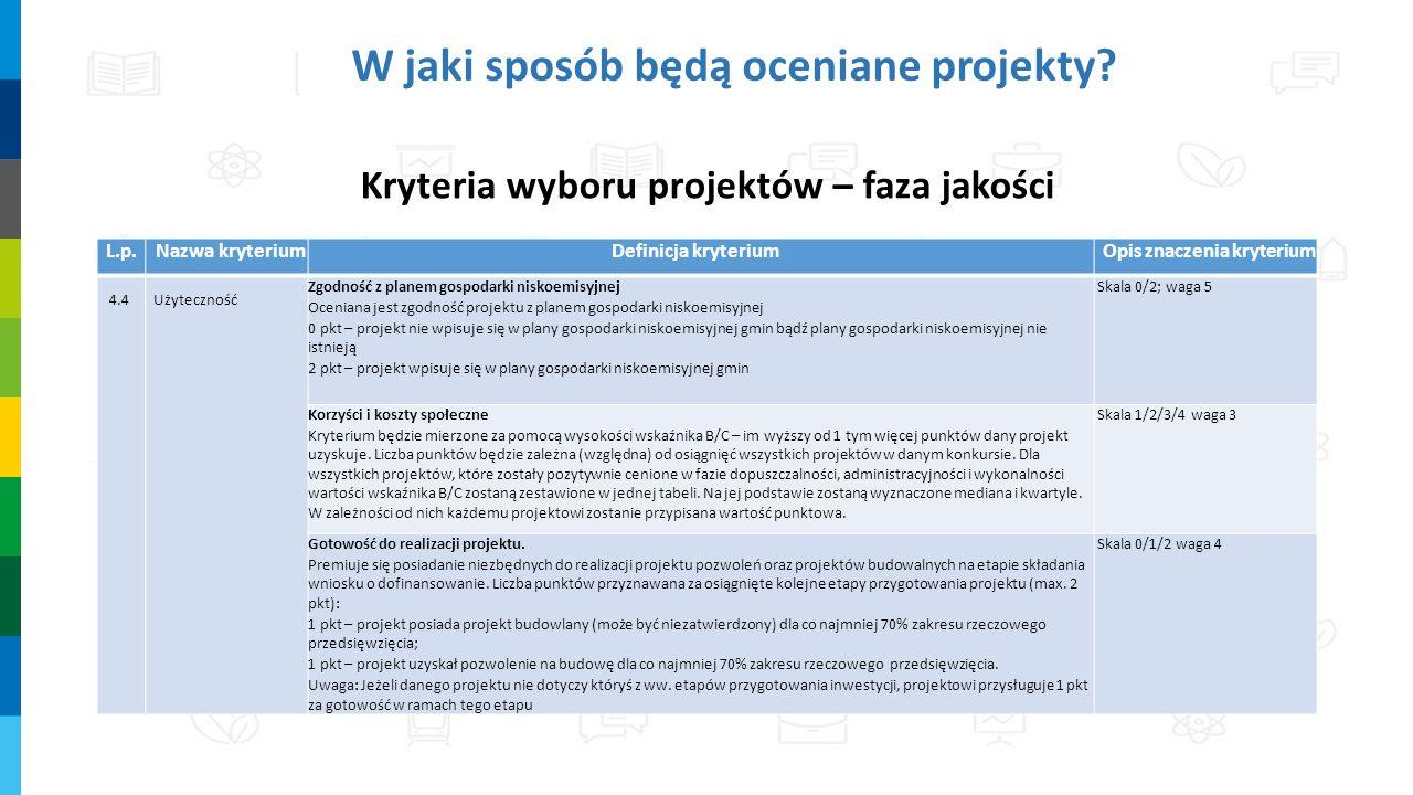 W jaki sposób będą oceniane projekty? Kryteria wyboru projektów – faza jakości L.p.Nazwa kryteriumDefinicja kryteriumOpis znaczenia kryterium 4.4Użyte
