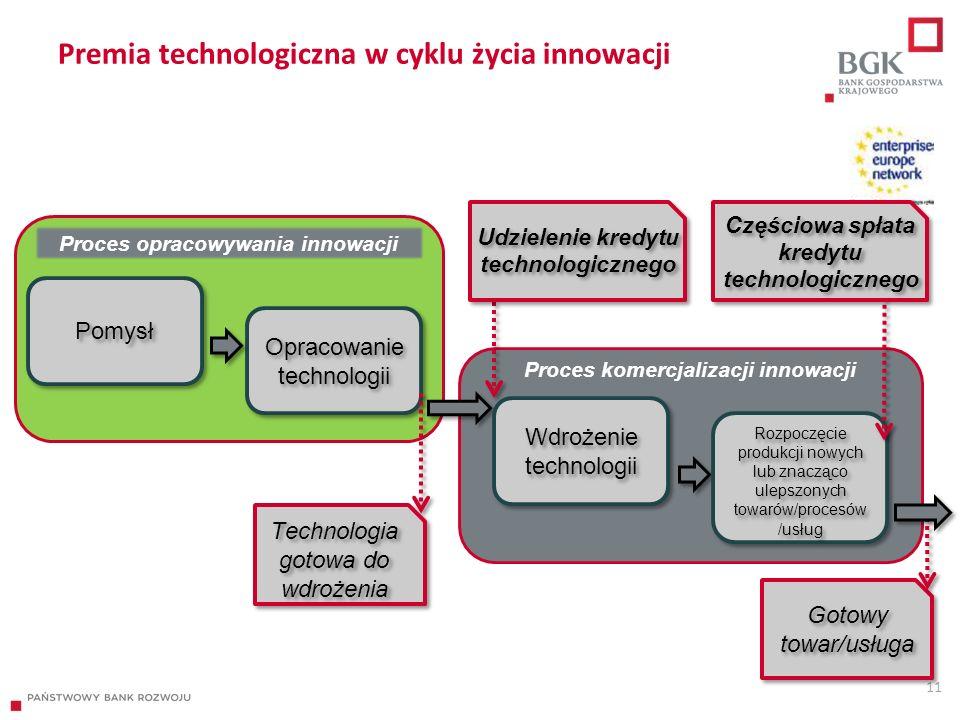 Premia technologiczna w cyklu życia innowacji 11 Pomysł Opracowanie technologii Proces opracowywania innowacji Gotowy towar/usługa Technologia gotowa do wdrożenia Proces komercjalizacji innowacji Wdrożenie technologii Rozpoczęcie produkcji nowych lub znacząco ulepszonych towarów/procesów /usług Udzielenie kredytu technologicznego Częściowa spłata kredytu technologicznego