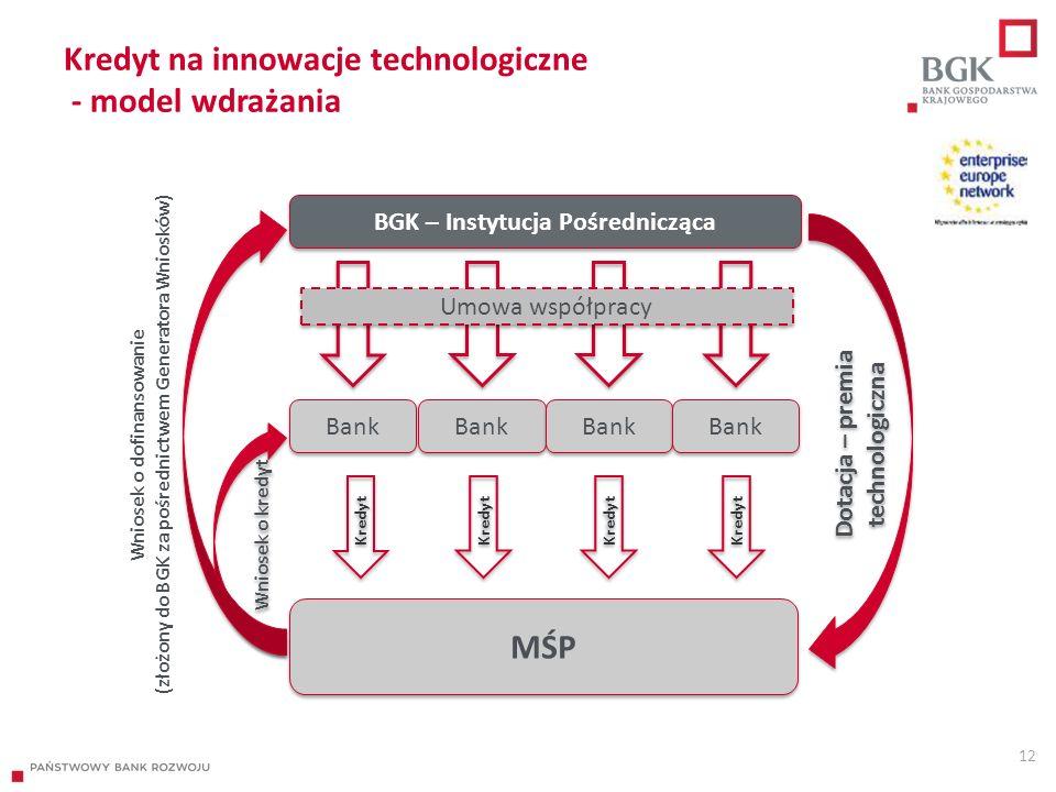 Kredyt na innowacje technologiczne - model wdrażania 12 BGK – Instytucja Pośrednicząca Bank Kredyt Umowa współpracy MŚP Wniosek o dofinansowanie (złożony do BGK za pośrednictwem Generatora Wniosków) Wniosek o kredyt Dotacja – premia technologiczna
