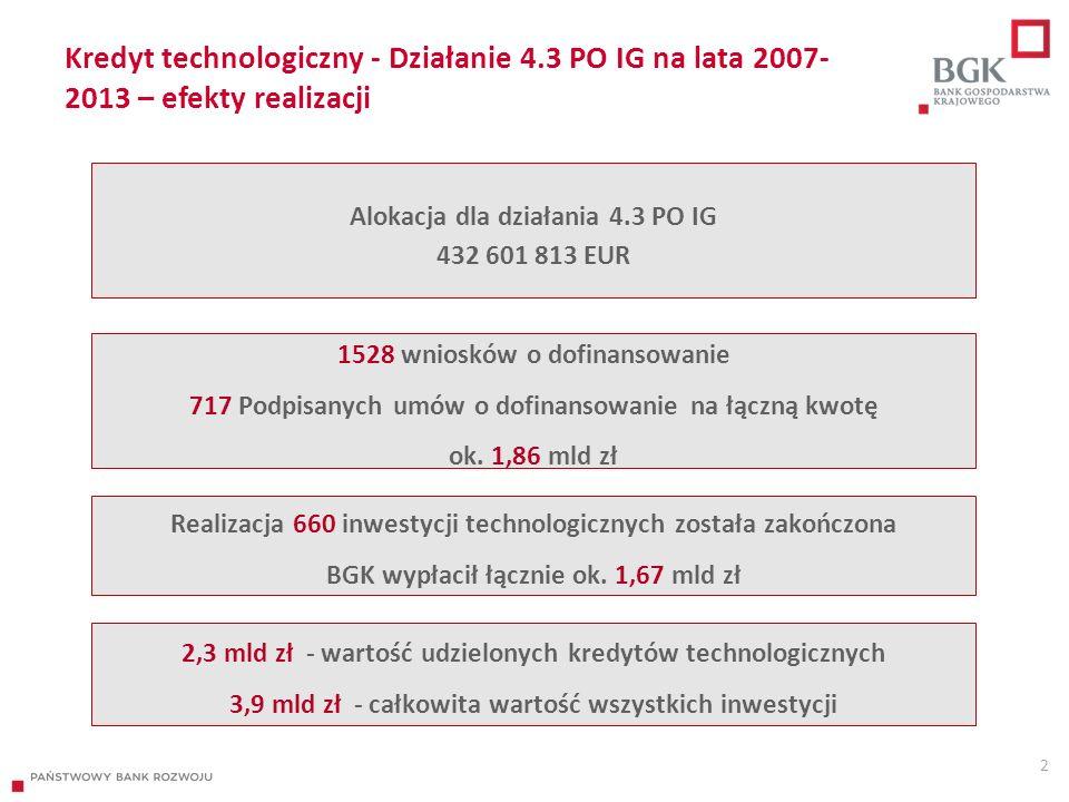 Kredyt technologiczny - Działanie 4.3 PO IG na lata 2007- 2013 – efekty realizacji 2 Alokacja dla działania 4.3 PO IG 432 601 813 EUR 1528 wniosków o dofinansowanie 717 Podpisanych umów o dofinansowanie na łączną kwotę ok.