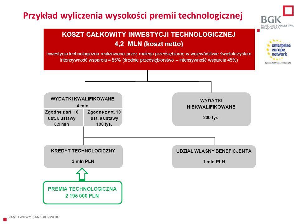 Przykład wyliczenia wysokości premii technologicznej PREMIA TECHNOLOGICZNA 2 195 000 PLN WYDATKI KWALIFIKOWANE 4 mln KOSZT CAŁKOWITY INWESTYCJI TECHNOLOGICZNEJ 4,2 MLN (koszt netto) Inwestycja technologiczna realizowana przez małego przedsiębiorcę w województwie świętokrzyskim Intensywność wsparcia = 55% (średnie przedsiębiorstwo – intensywność wsparcia 45%) WYDATKI NIEKWALIFIKOWANE 200 tys.