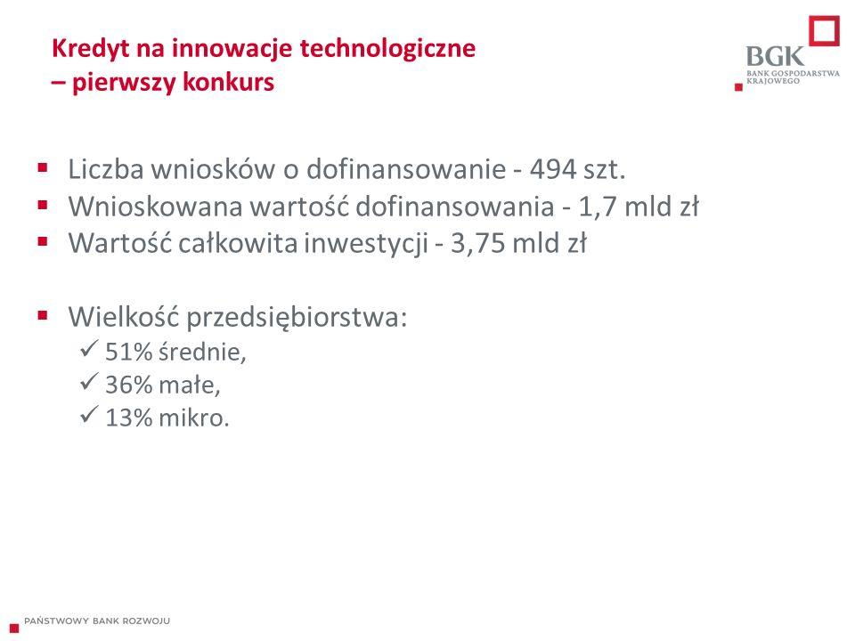 Kredyt na innowacje technologiczne – pierwszy konkurs  Liczba wniosków o dofinansowanie - 494 szt.  Wnioskowana wartość dofinansowania - 1,7 mld zł