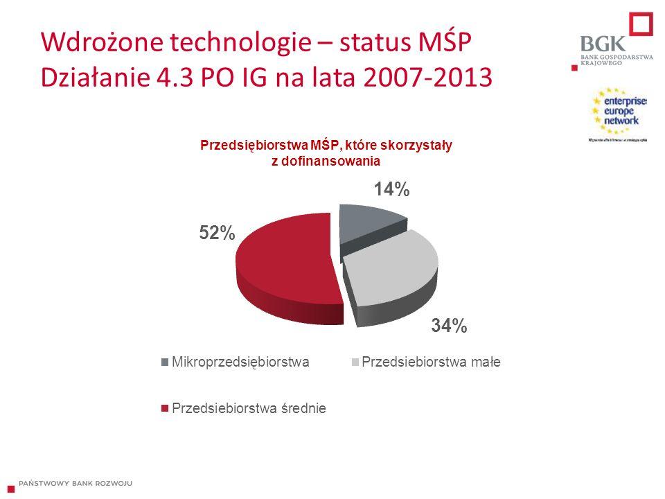 Wdrożone technologie – status MŚP Działanie 4.3 PO IG na lata 2007-2013