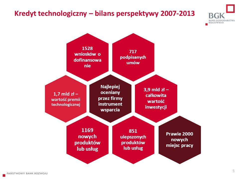 Kredyt technologiczny – bilans perspektywy 2007-2013 5 717 podpisanych umów 1528 wniosków o dofinansowa nie Najlepiej oceniany przez firmy instrument