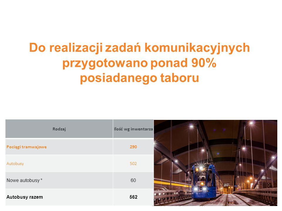 RodzajIlość wg inwentarza Pociągi tramwajowe290 Autobusy502 Nowe autobusy *60 Autobusy razem562 Do realizacji zadań komunikacyjnych przygotowano ponad 90% posiadanego taboru